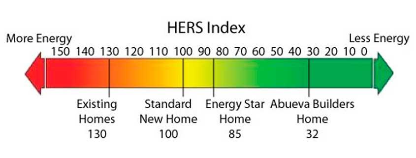 Energy Efficient HERS